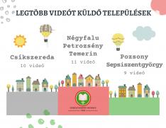 VKM 2020 - videók települések szerint