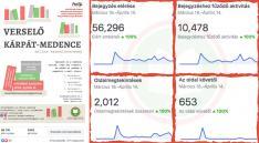 VKM 2020 - Facebook statisztika
