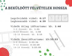 VKM 2020 - videók hossza